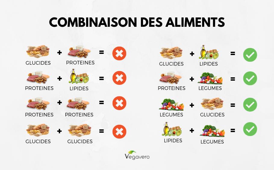 Améliorez votre digestion : Apprenez à combiner les aliments