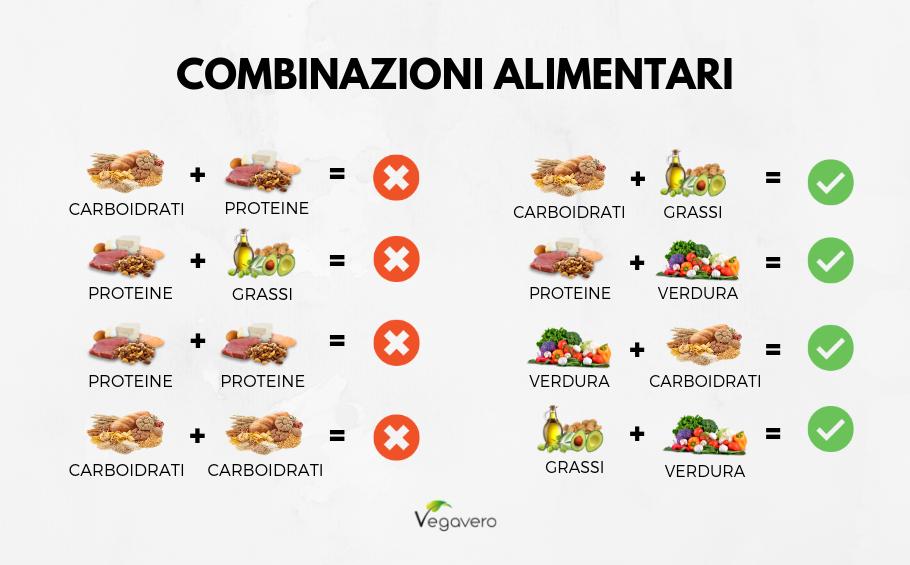 Combinazioni Alimentari Per Favorire La Digestione